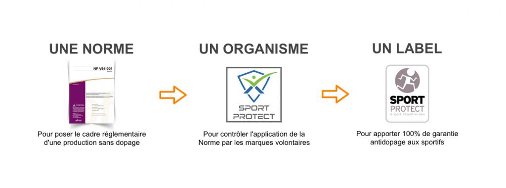 Norme Organisme Label Antidopage Dopage